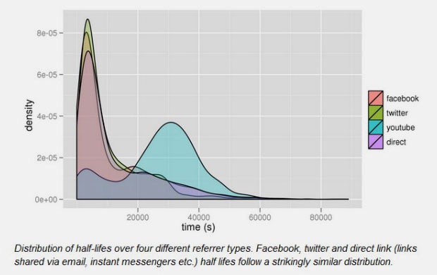 The Half Life of Facebook, Twitter and YouTube Links