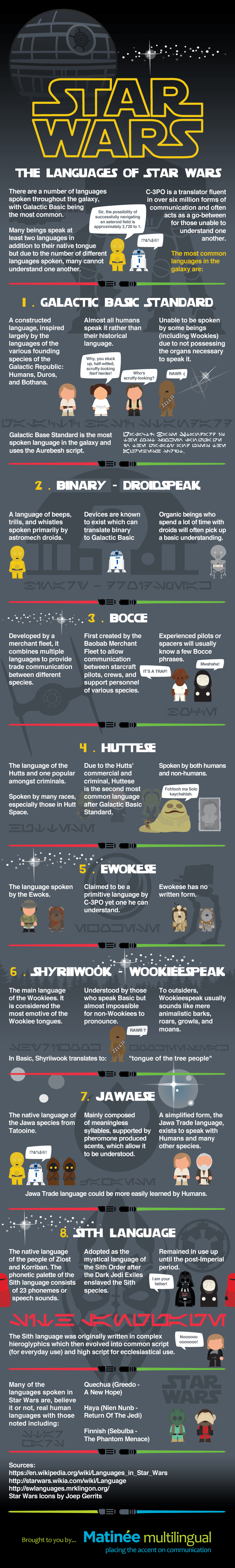 The Languages of Star Wars Infographic Design