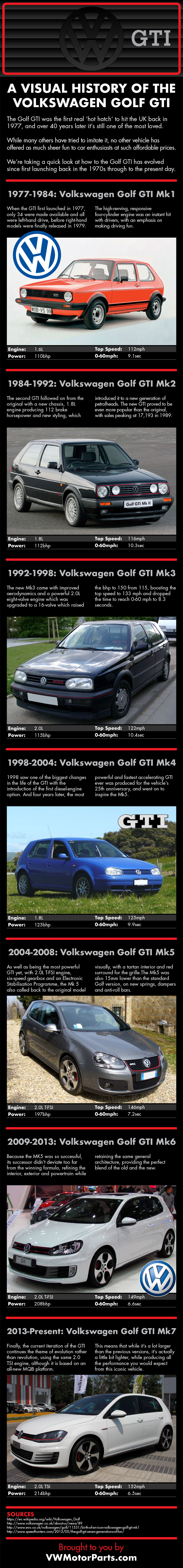 A Visual History of the Volkswagen Golf GTI