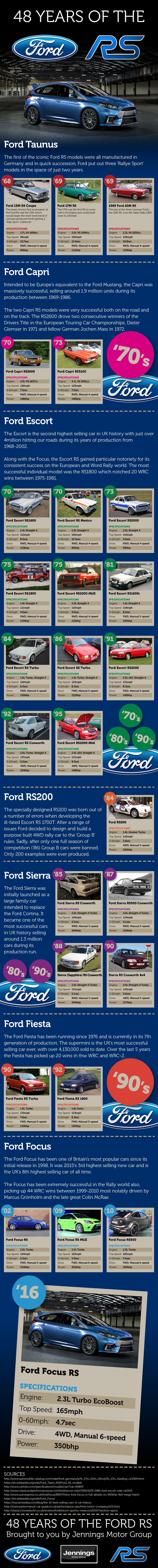 48 Years Of The Ford RS